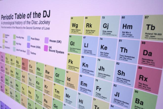 Ce tableau périodique des DJs recense les figures de la dance culture
