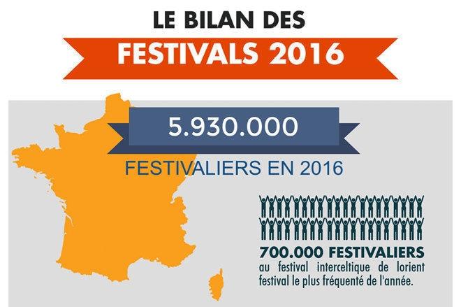 """Le site """"Tous les festivals"""" dresse le bilan 2016"""