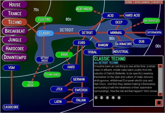Un site cartographie tous les genres électroniques jusqu'à aujourd'hui